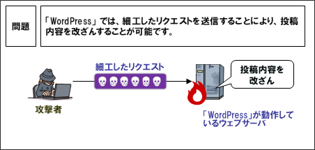 WordPress脆弱性